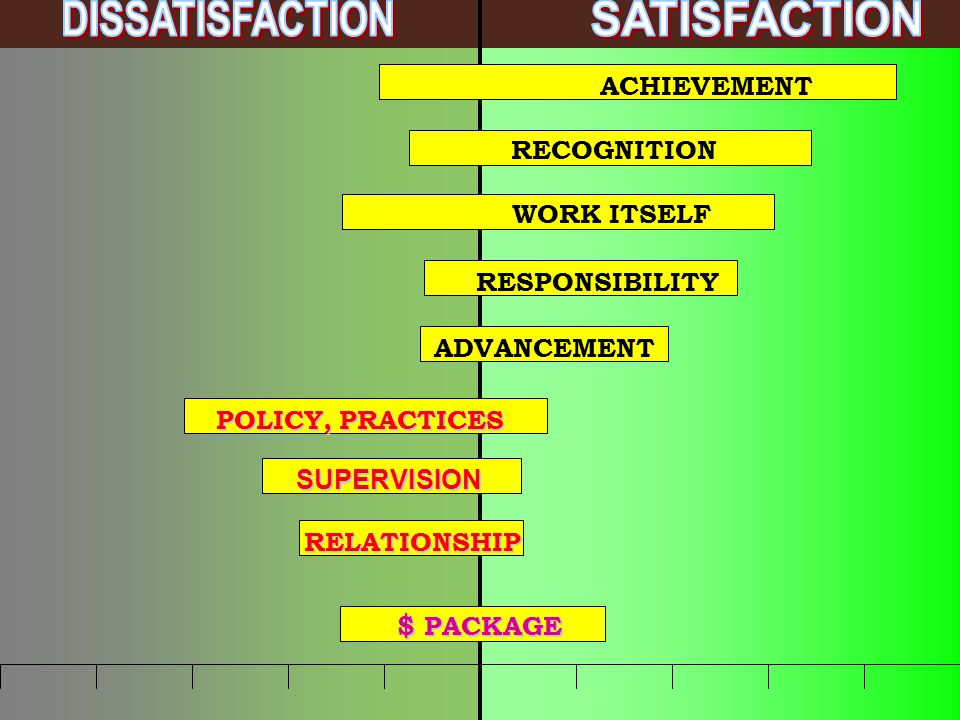 ACHIEVEMENT RECOGNITION WORK ITSELF RESPONSIBILITY ADVANCEMENT POLICY, PRACTICES SUPERVISION RELATIONSHIP $ PACKAGE
