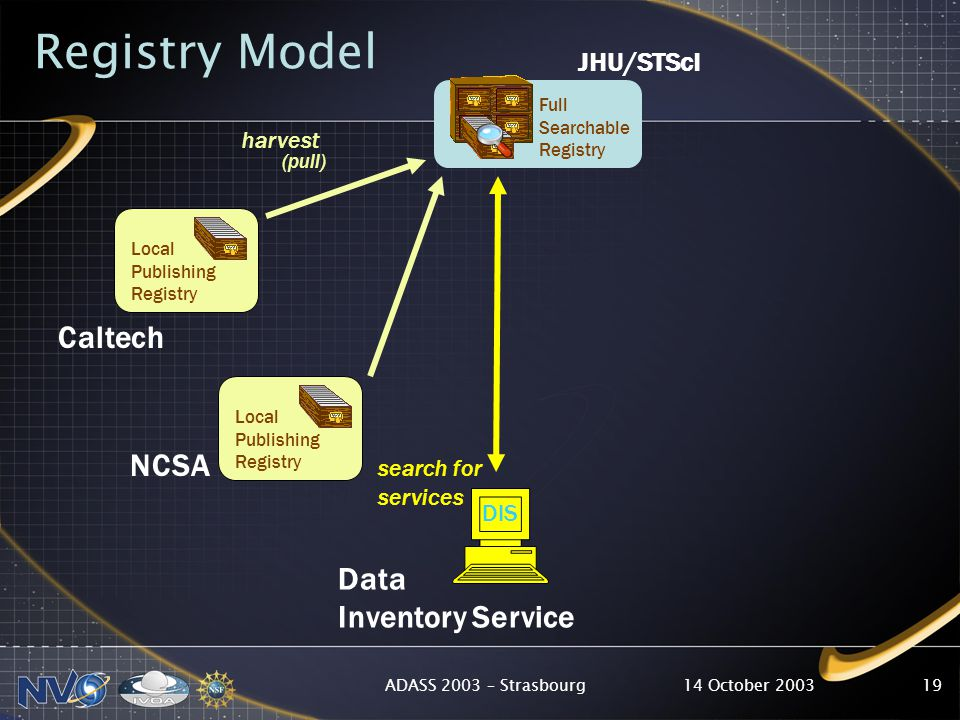 14 October 2003ADASS 2003 – Strasbourg19 Local Publishing Registry Full Searchable Registry Local Publishing Registry Caltech JHU/STScI harvest (pull) Data Inventory Service search for services Registry Model NCSA DIS