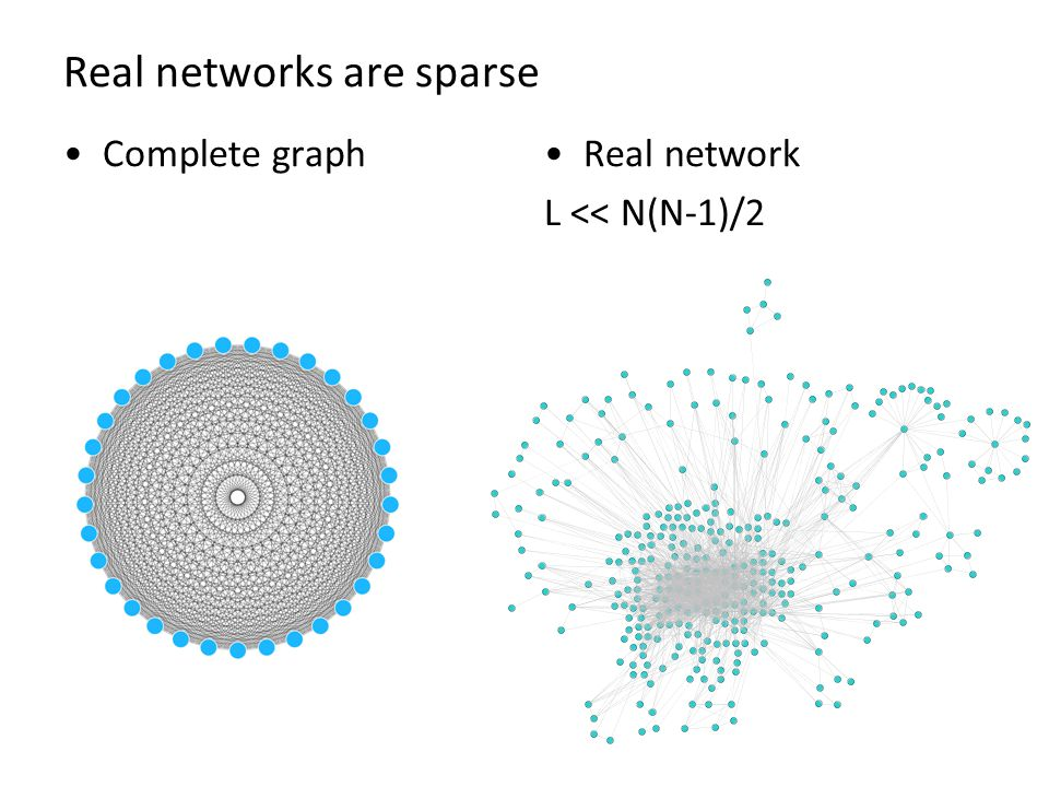 Real networks are sparse Complete graphReal network L << N(N-1)/2