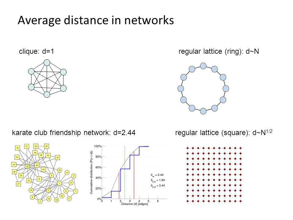 Average distance in networks regular lattice (ring): d~Nclique: d=1 karate club friendship network: d=2.44regular lattice (square): d~N 1/2