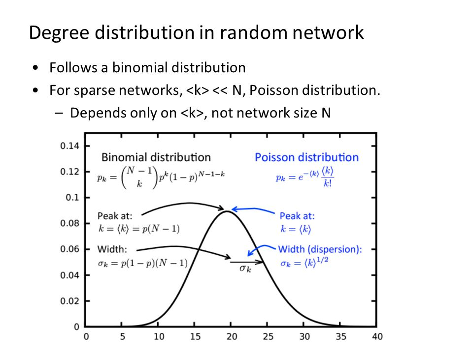 Degree distribution in random network Follows a binomial distribution For sparse networks, << N, Poisson distribution.