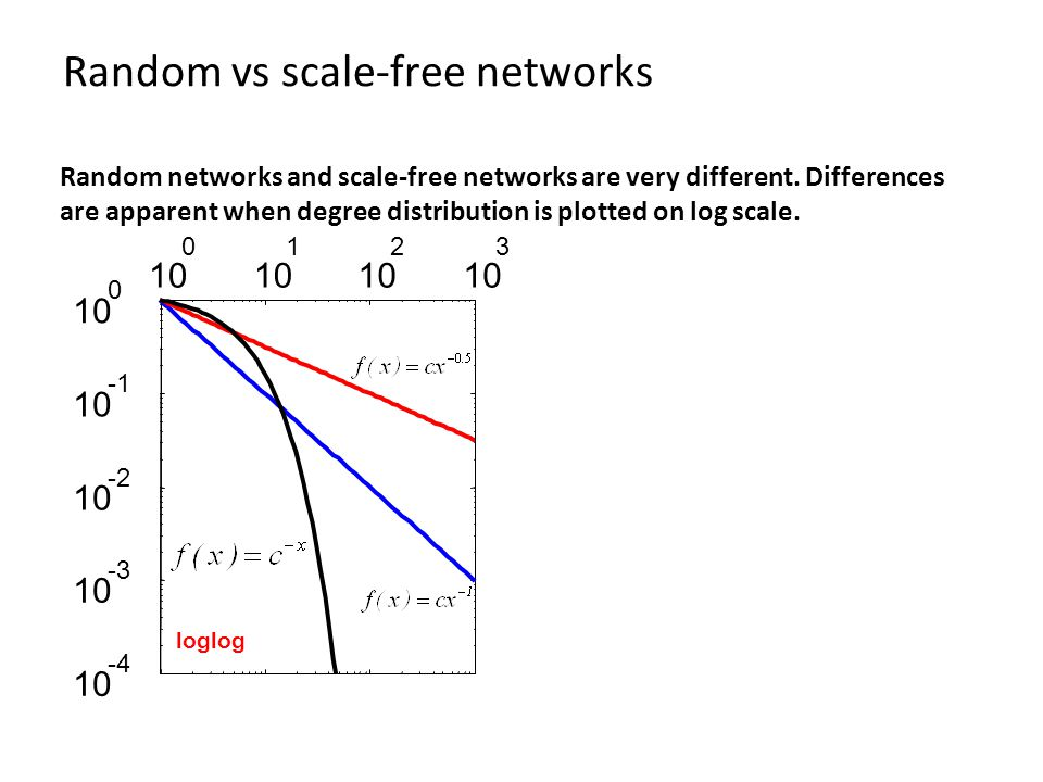 Random vs scale-free networks loglog Random networks and scale-free networks are very different.