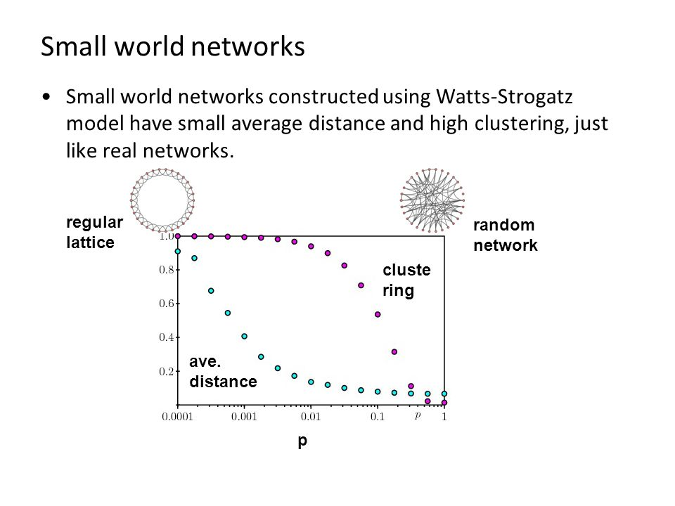 Small world networks Small world networks constructed using Watts-Strogatz model have small average distance and high clustering, just like real networks.
