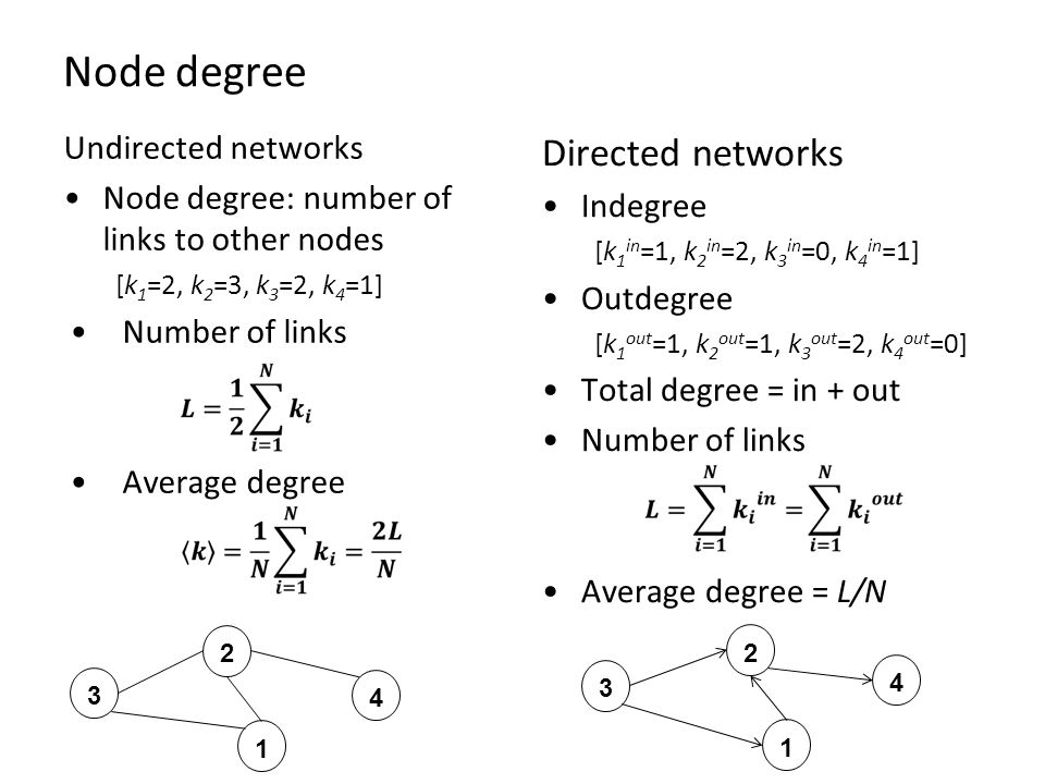 Node degree Undirected networks Node degree: number of links to other nodes [k 1 =2, k 2 =3, k 3 =2, k 4 =1] Number of links Average degree Directed networks Indegree [k 1 in =1, k 2 in =2, k 3 in =0, k 4 in =1] Outdegree [k 1 out =1, k 2 out =1, k 3 out =2, k 4 out =0] Total degree = in + out Number of links Average degree = L/N
