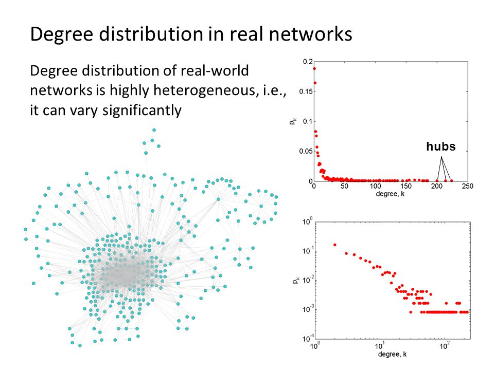 Degree distribution in real networks Degree distribution of real-world networks is highly heterogeneous, i.e., it can vary significantly hubs
