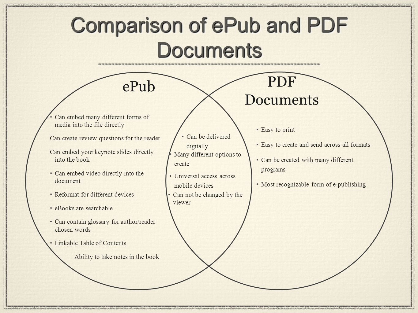 Comparison of ePub and PDF Documents ePub PDF Documents Can embed many different forms of media into the file directly Can create review questions for the reader Can embed your keynote slides directly into the book Can embed video directly into the document Reformat for different devices eBooks are searchable Can contain glossary for author/reader chosen words Linkable Table of Contents Ability to take notes in the book Many different options to create Easy to print Easy to create and send across all formats Can be created with many different programs Most recognizable form of e-publishing Can be delivered digitally Universal access across mobile devices Can not be changed by the viewer