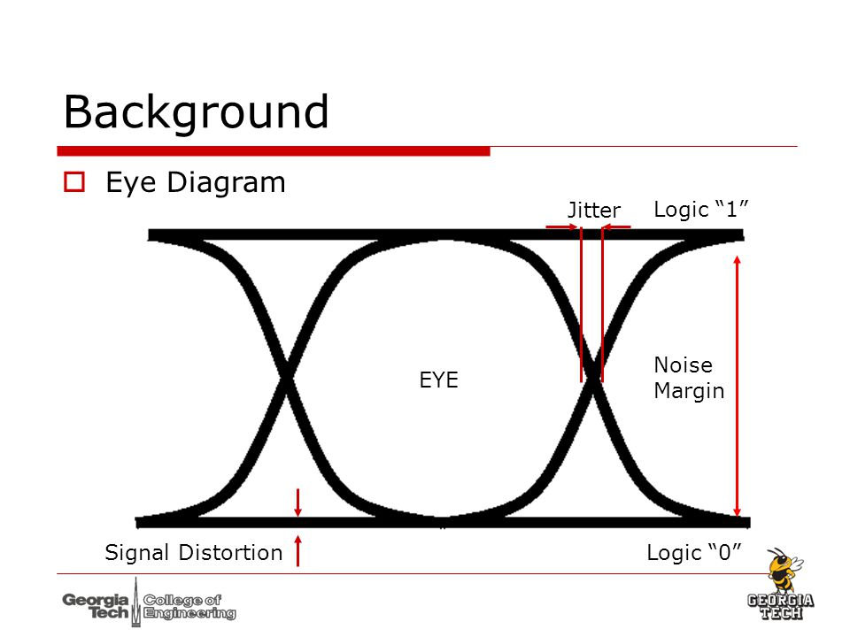 Design of high speed laser driver using a standard cmos technology 6 background eye diagram eye noise margin ccuart Gallery