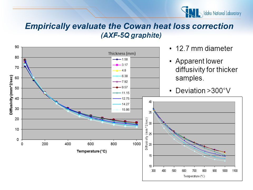 Empirically evaluate the Cowan heat loss correction (AXF-5Q graphite) 12.7 mm diameter Apparent lower diffusivity for thicker samples.