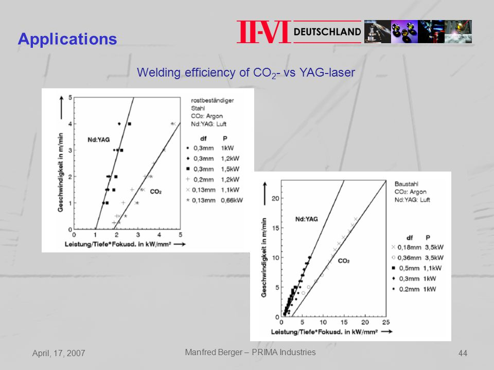 April, 17, 2007 Manfred Berger – PRIMA Industries 44 Applications Welding efficiency of CO 2 - vs YAG-laser