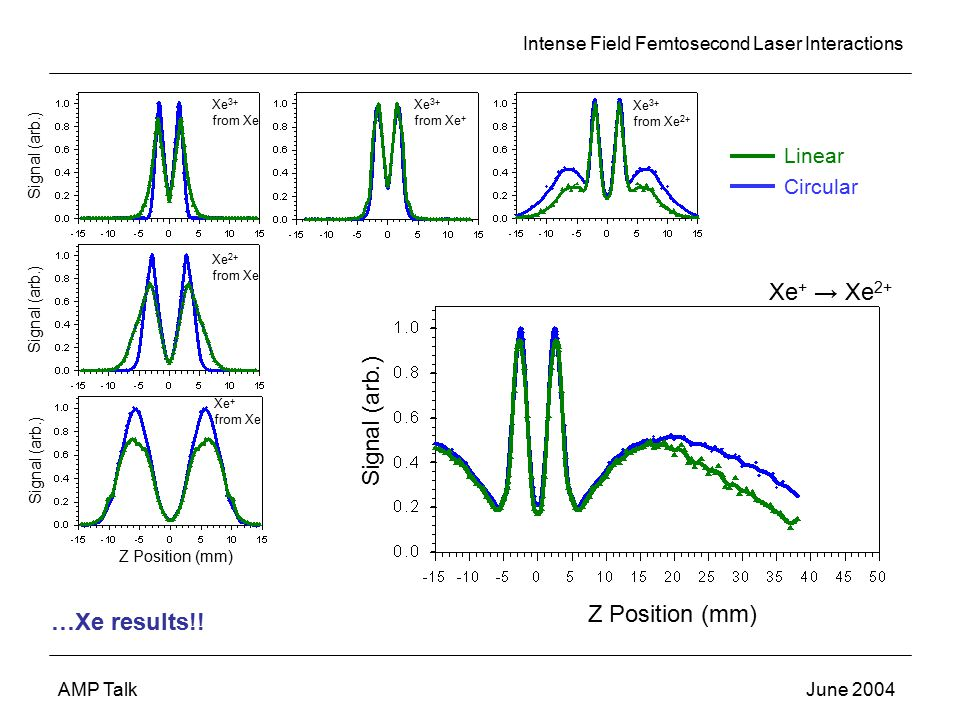 Intense Field Femtosecond Laser Interactions AMP TalkJune 2004 Signal (arb.) Z Position (mm) Signal (arb.) Linear Circular …Xe results!.