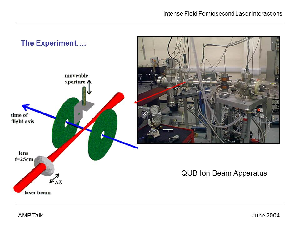 Intense Field Femtosecond Laser Interactions AMP TalkJune 2004 The Experiment….