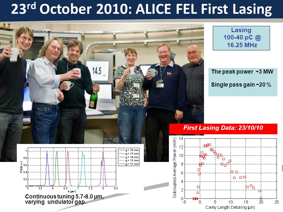 23 rd October 2010: ALICE FEL First Lasing First Lasing Data: 23/10/10 Lasing MHz Continuous tuning µm, varying undulator gap.