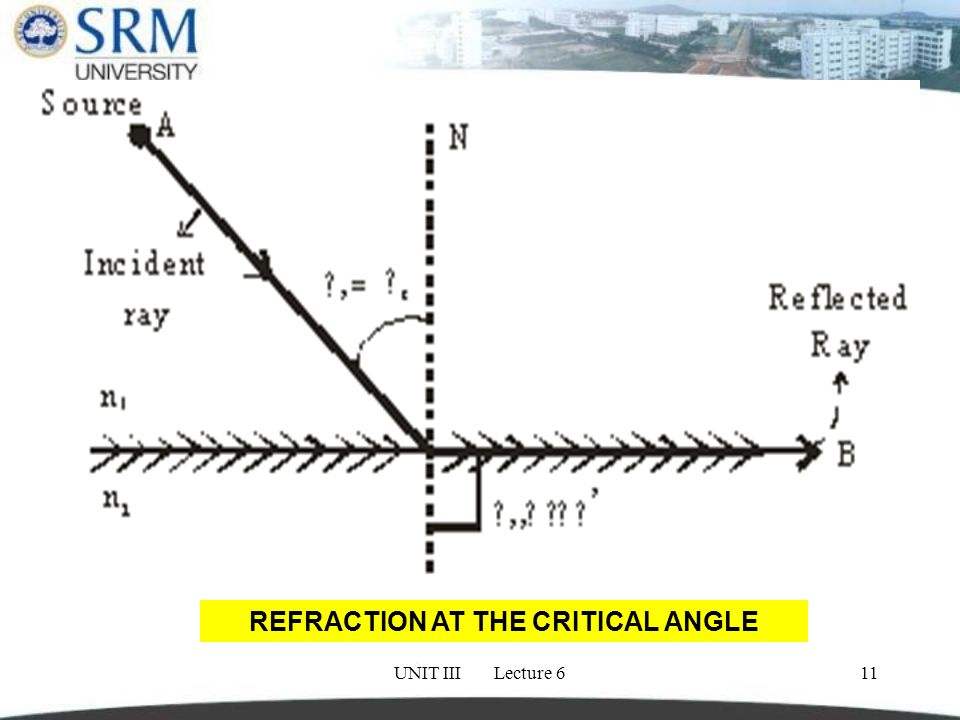 UNIT III Lecture 611 REFRACTION AT THE CRITICAL ANGLE