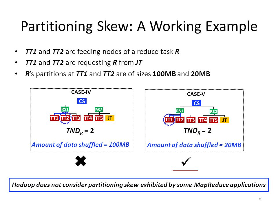 Partitioning Skew: A Working Example TT1 and TT2 are feeding nodes of a reduce task R TT1 and TT2 are requesting R from JT R's partitions at TT1 and TT2 are of sizes 100MB and 20MB Amount of data shuffled = 100MB Amount of data shuffled = 20MB Hadoop does not consider partitioning skew exhibited by some MapReduce applications CS TT1 TND R = 2 CASE-IV RS1 TT2 TT3 TT4 RS2 TT5 JT CS TT1 TND R = 2 CASE-V RS1 TT2 TT3 TT4 RS2 TT5 JT 6