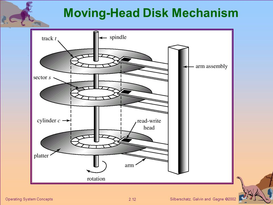 Silberschatz, Galvin and Gagne  Operating System Concepts Moving-Head Disk Mechanism