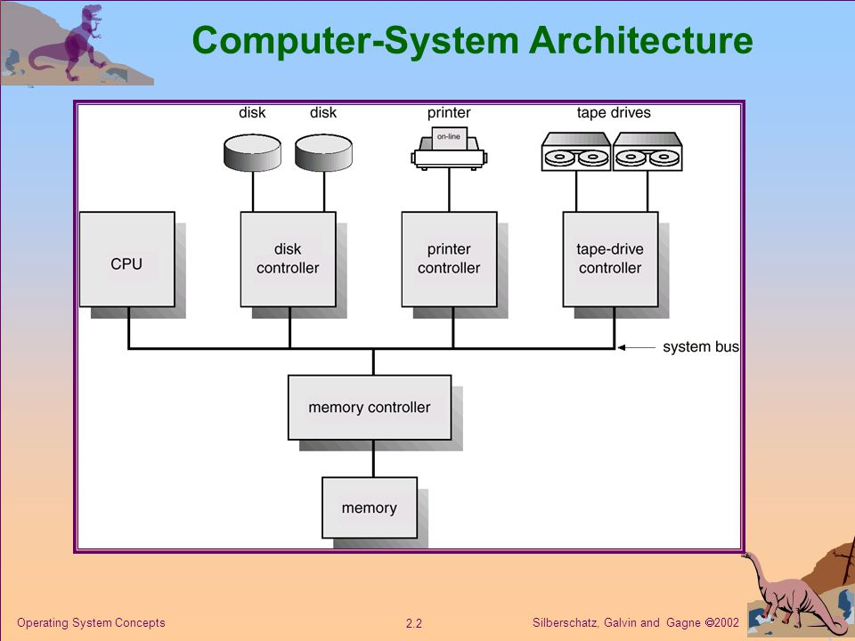 Silberschatz, Galvin and Gagne  Operating System Concepts Computer-System Architecture