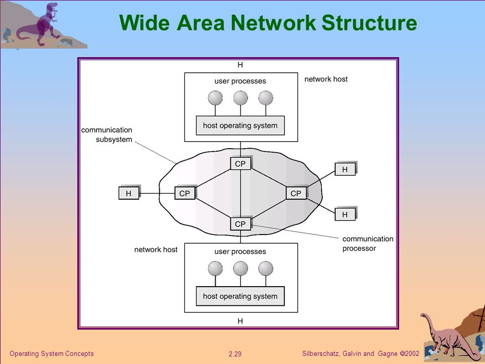 Silberschatz, Galvin and Gagne  Operating System Concepts Wide Area Network Structure