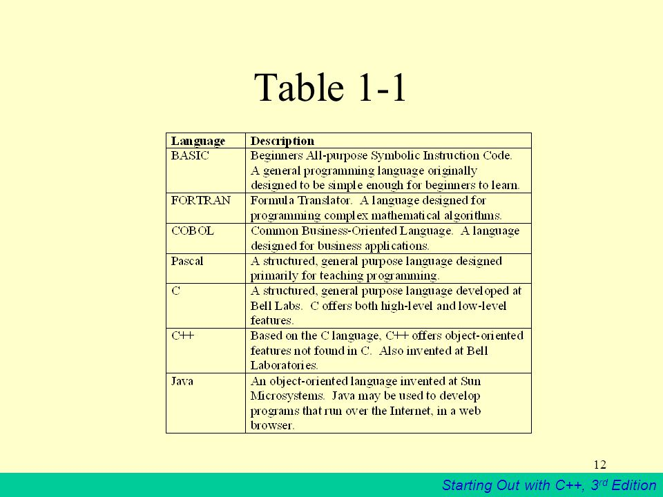 Starting Out with C++, 3 rd Edition 12 Table 1-1