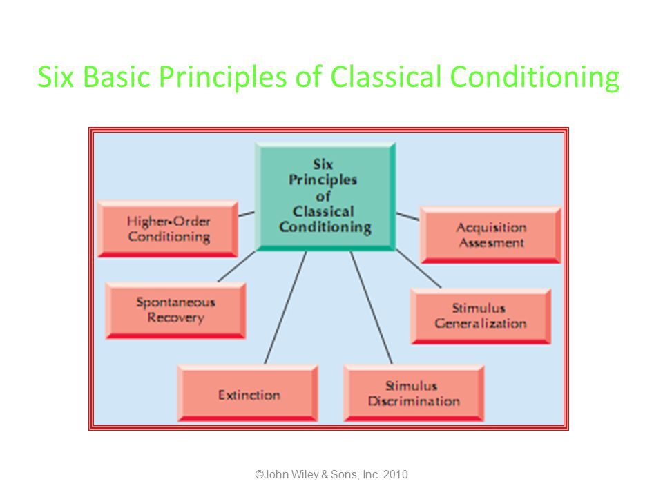 Six Basic Principles of Classical Conditioning ©John Wiley & Sons, Inc. 2010