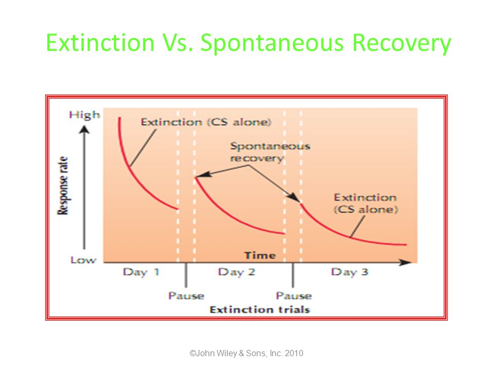 Extinction Vs. Spontaneous Recovery ©John Wiley & Sons, Inc. 2010