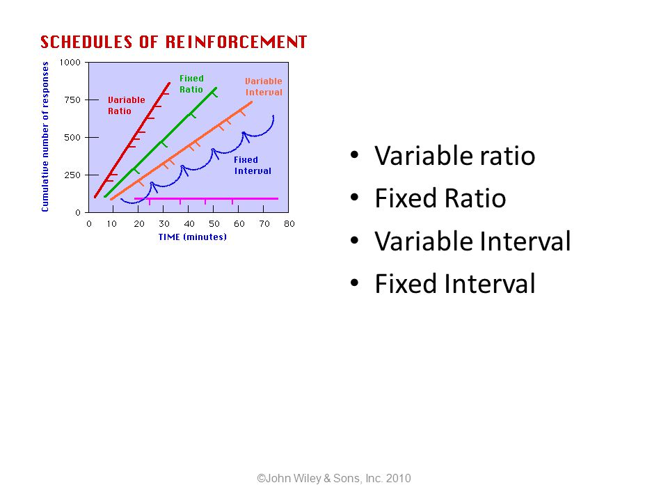 Variable ratio Fixed Ratio Variable Interval Fixed Interval ©John Wiley & Sons, Inc. 2010