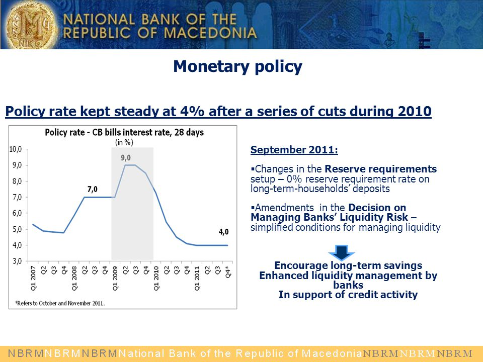 Monetary policy Policy rate kept steady at 4% after a series of cuts during 2010 September 2011:  Changes in the Reserve requirements setup – 0% reserve requirement rate on long-term-households' deposits  Amendments in the Decision on Managing Banks' Liquidity Risk – simplified conditions for managing liquidity Encourage long-term savings Enhanced liquidity management by banks In support of credit activity
