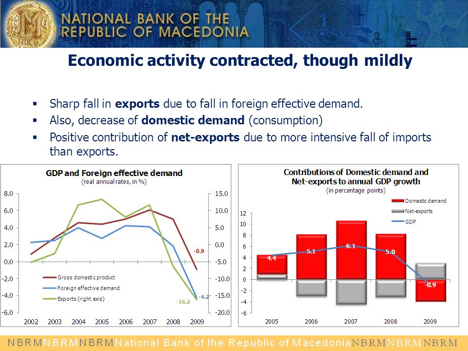 Economic activity contracted, though mildly  Sharp fall in exports due to fall in foreign effective demand.