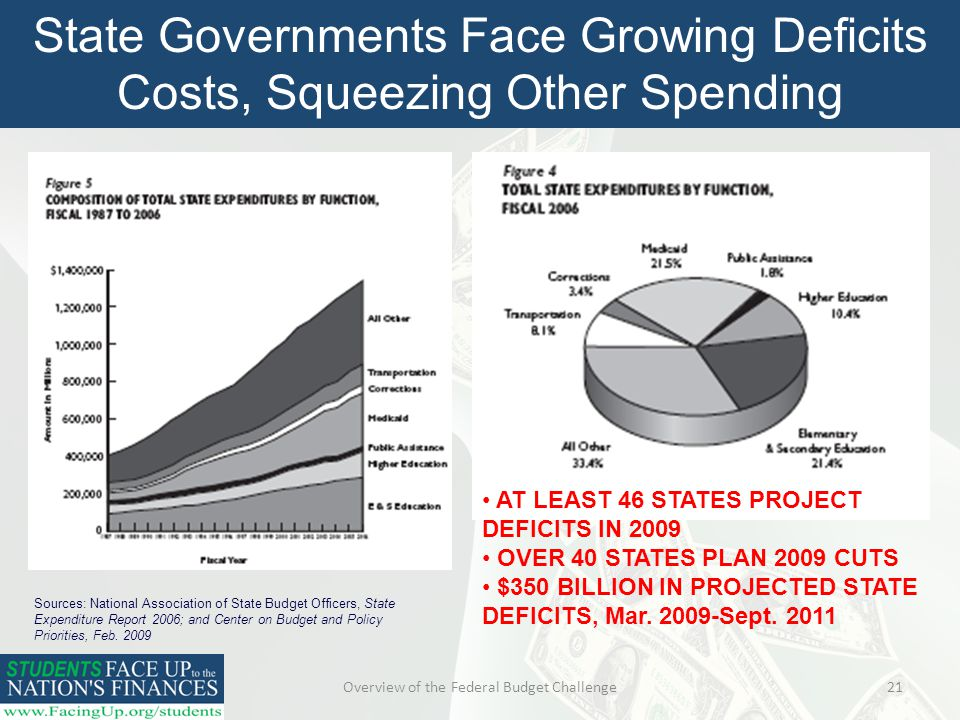 Overview of the Federal Budget Challenge21 State Governments Face Growing Deficits Costs, Squeezing Other Spending Sources: National Association of State Budget Officers, State Expenditure Report 2006; and Center on Budget and Policy Priorities, Feb.