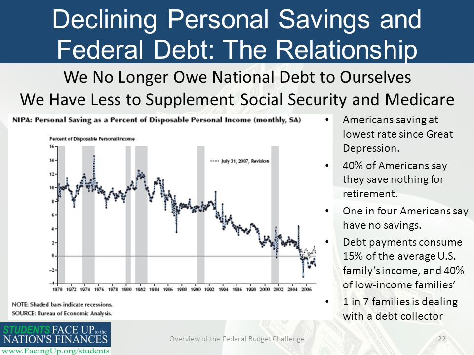 Overview of the Federal Budget Challenge22 Declining Personal Savings and Federal Debt: The Relationship We No Longer Owe National Debt to Ourselves We Have Less to Supplement Social Security and Medicare Americans saving at lowest rate since Great Depression.