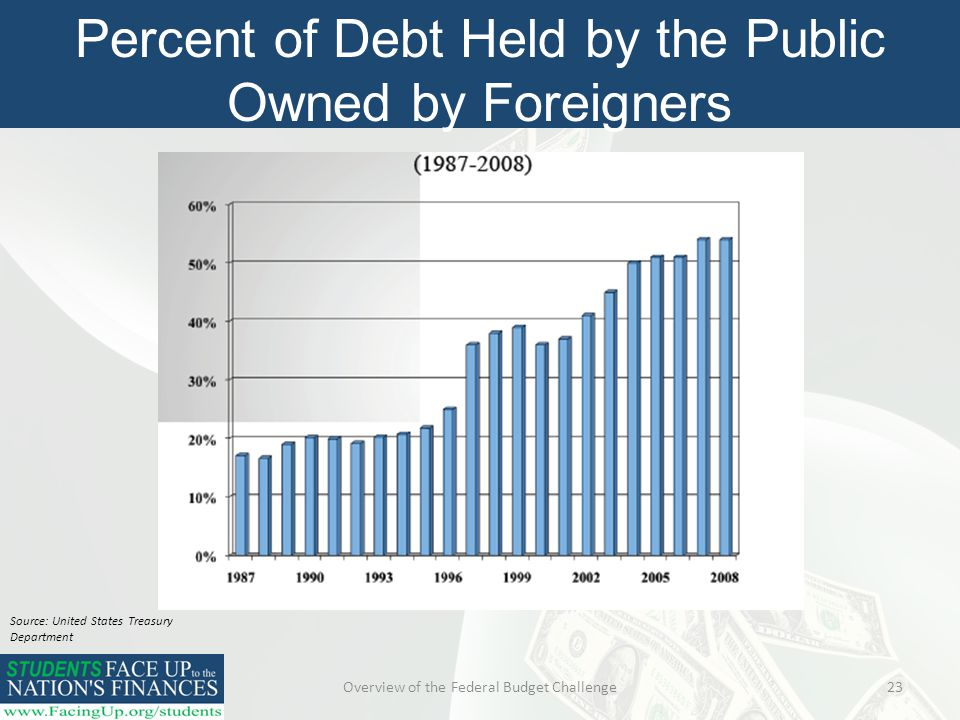 Overview of the Federal Budget Challenge23 Percent of Debt Held by the Public Owned by Foreigners Source: United States Treasury Department