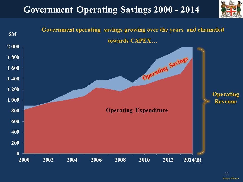 Government Operating Savings Ministry of Finance 11