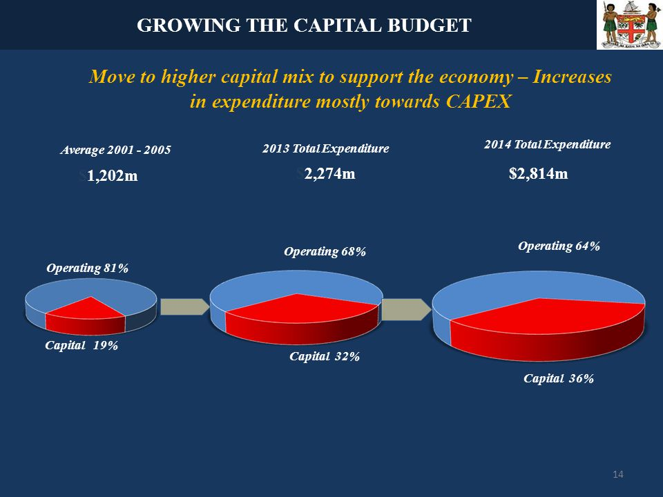 2013 Total Expenditure Average Move to higher capital mix to support the economy – Increases in expenditure mostly towards CAPEX $2,274m $1,202m 2014 Total Expenditure $2,814m GROWING THE CAPITAL BUDGET Operating 81% Capital 19% Capital 32% Operating 68% Operating 64% Capital 36% 14
