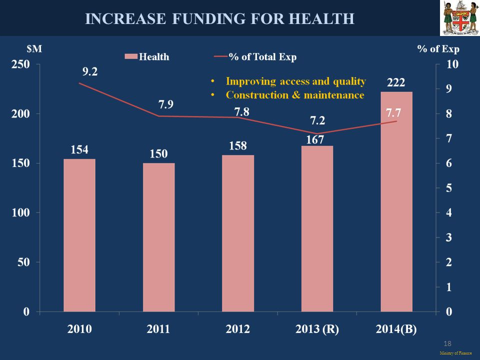 INCREASE FUNDING FOR HEALTH Ministry of Finance 18