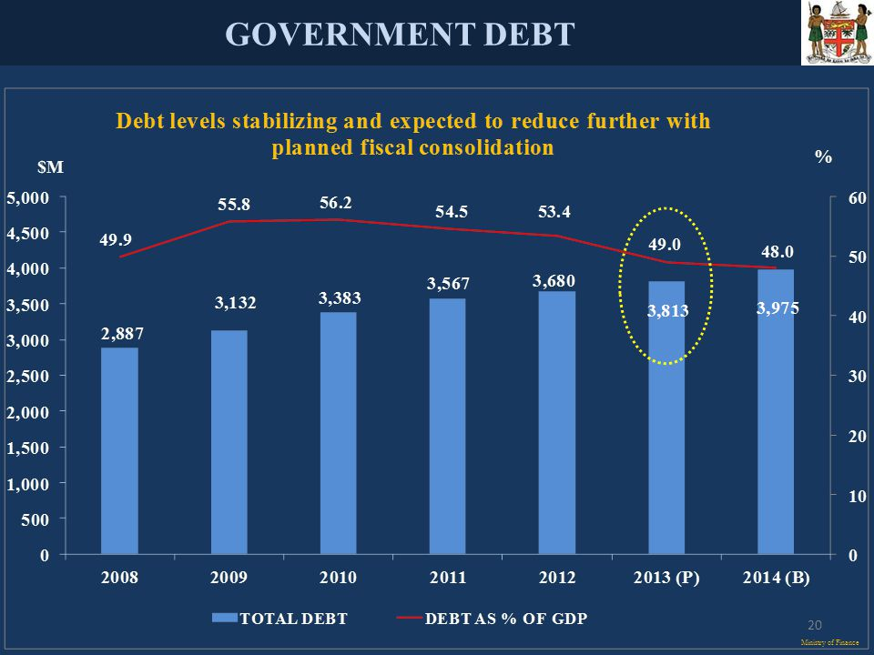 GOVERNMENT DEBT Ministry of Finance 20