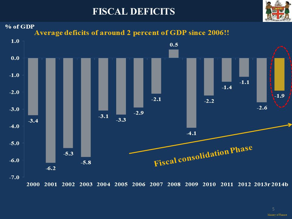 FISCAL DEFICITS Ministry of Finance 5