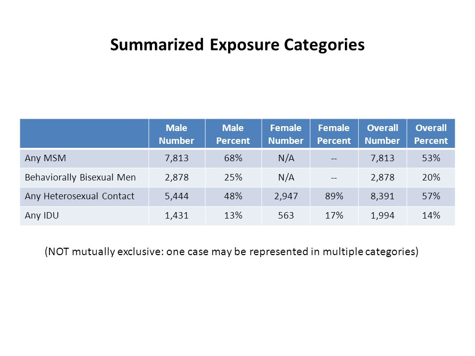Summarized Exposure Categories Male Number Male Percent Female Number Female Percent Overall Number Overall Percent Any MSM7,81368%N/A--7,81353% Behaviorally Bisexual Men2,87825%N/A--2,87820% Any Heterosexual Contact5,44448%2,94789%8,39157% Any IDU1,43113%56317%1,99414% (NOT mutually exclusive: one case may be represented in multiple categories)