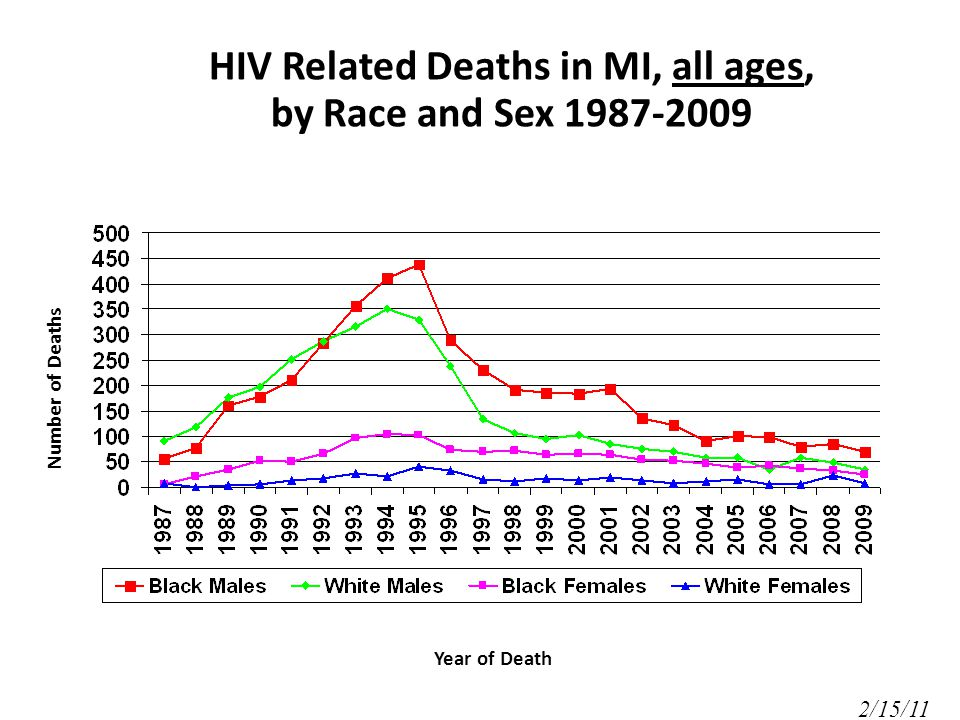Number of Deaths Year of Death HIV Related Deaths in MI, all ages, by Race and Sex /15/11