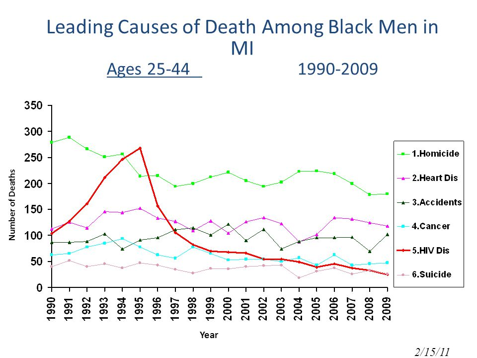 Leading Causes of Death Among Black Men in MI Ages Number of Deaths Year 2/15/11