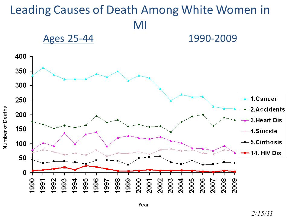 Leading Causes of Death Among White Women in MI Ages Number of Deaths Year 2/15/11