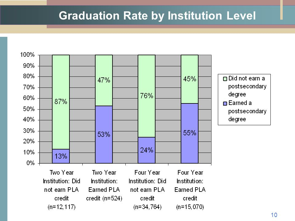 Graduation Rate by Institution Level 10