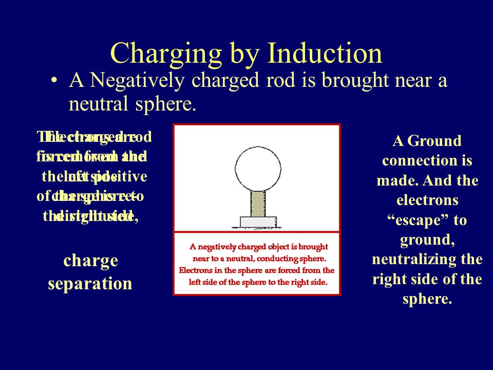 Charge by Contact A Negatively charged rod touches a neutral electroscope.