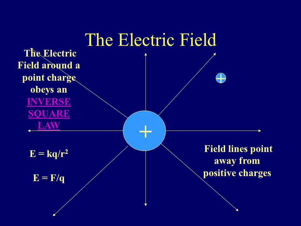The Electric Field + + The Electric Force per unit charge, where the test charge is a positive point charge.