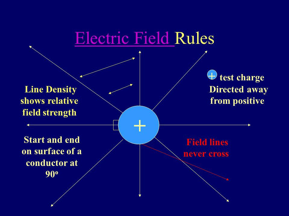 The Electric Field + + The Electric Field around a point charge obeys an INVERSE SQUARE LAW INVERSE SQUARE LAW Field lines point away from positive charges E = kq/r 2 E = F/q