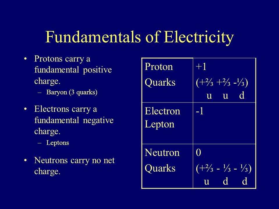 Electric Forces + - +- Opposites charges attract