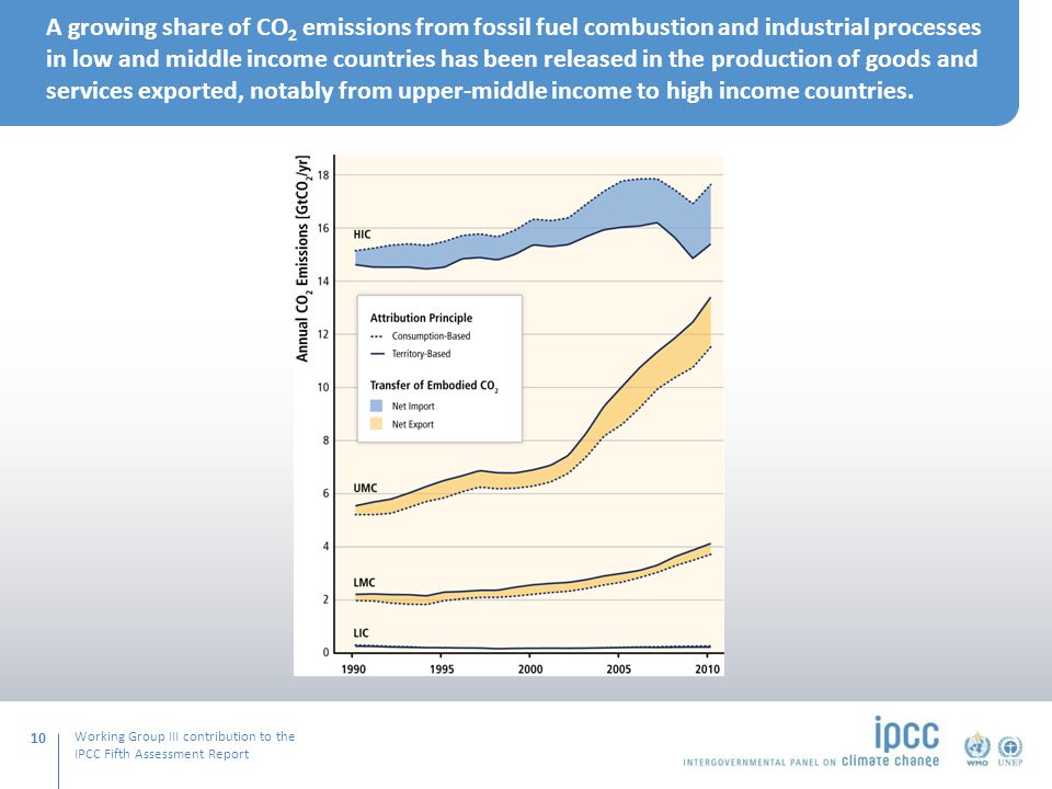 Working Group III contribution to the IPCC Fifth Assessment Report A growing share of CO 2 emissions from fossil fuel combustion and industrial processes in low and middle income countries has been released in the production of goods and services exported, notably from upper‐middle income to high income countries.
