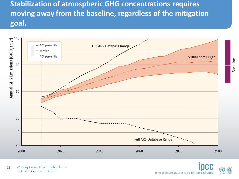 Working Group III contribution to the IPCC Fifth Assessment Report Stabilization of atmospheric GHG concentrations requires moving away from the baseline, regardless of the mitigation goal.