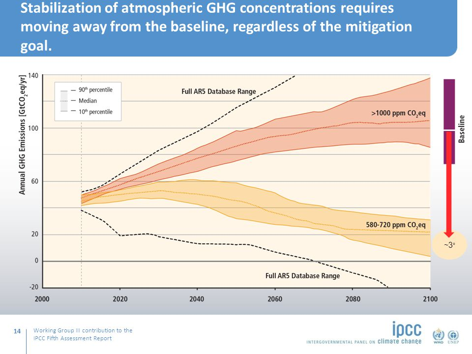 Working Group III contribution to the IPCC Fifth Assessment Report ~3 ° Stabilization of atmospheric GHG concentrations requires moving away from the baseline, regardless of the mitigation goal.