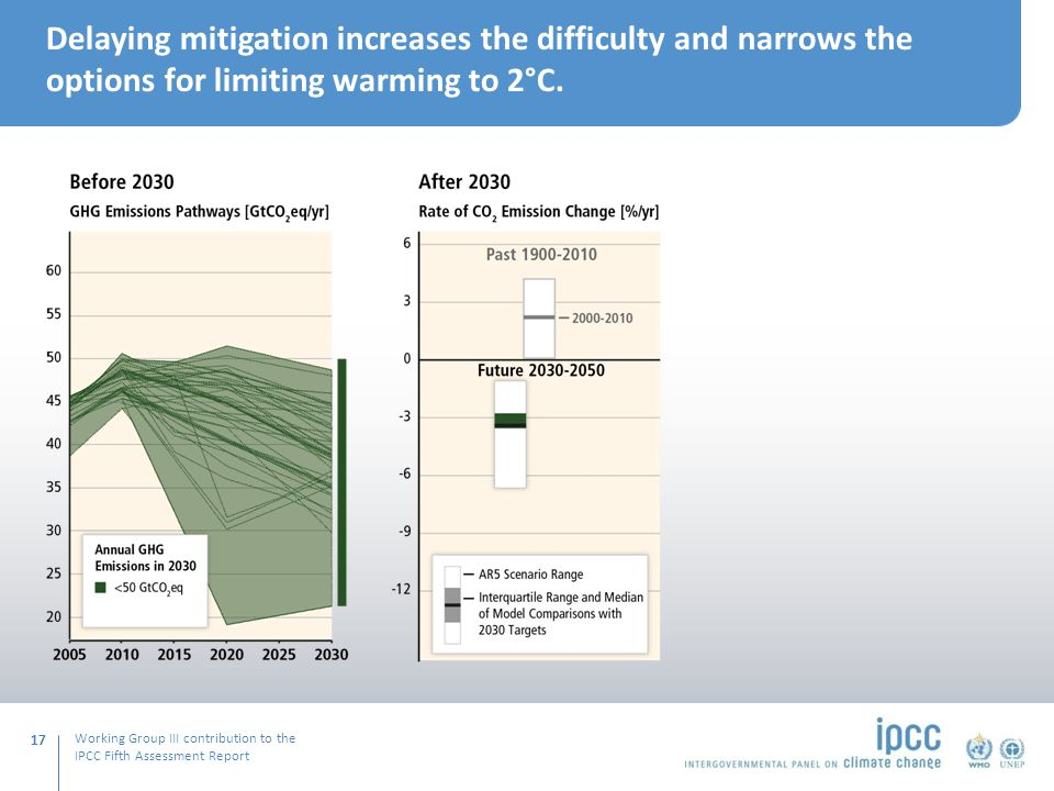 Working Group III contribution to the IPCC Fifth Assessment Report Delaying mitigation increases the difficulty and narrows the options for limiting warming to 2°C.