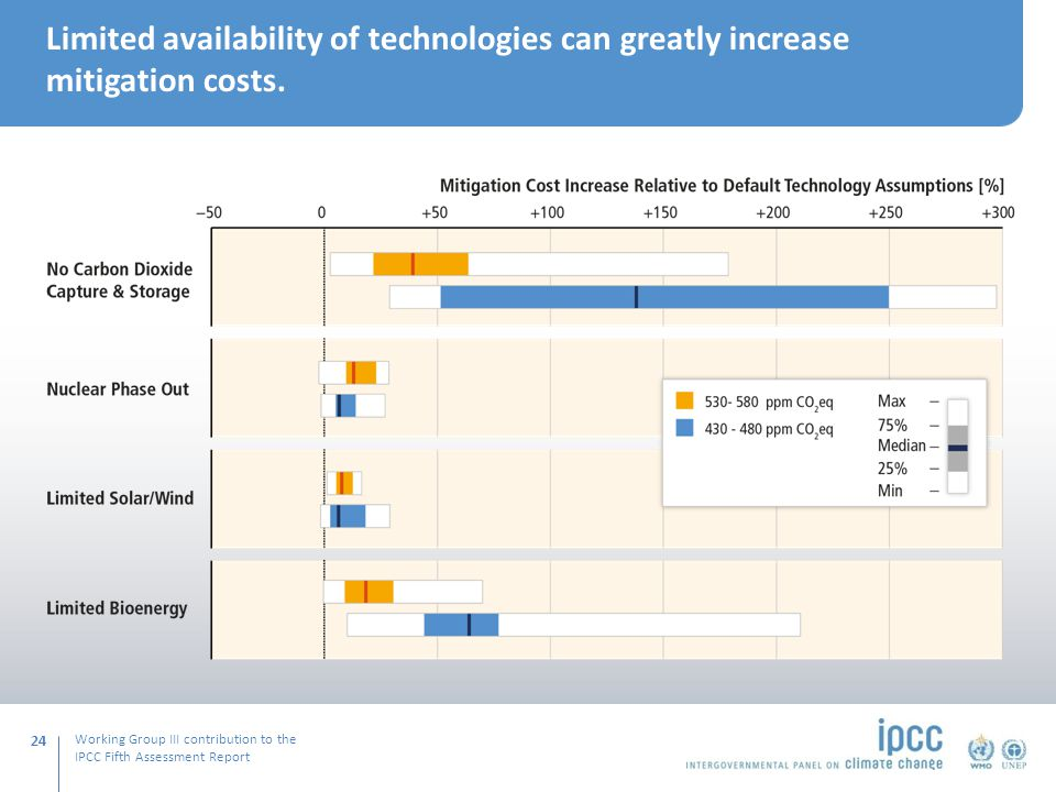 Working Group III contribution to the IPCC Fifth Assessment Report Limited availability of technologies can greatly increase mitigation costs.