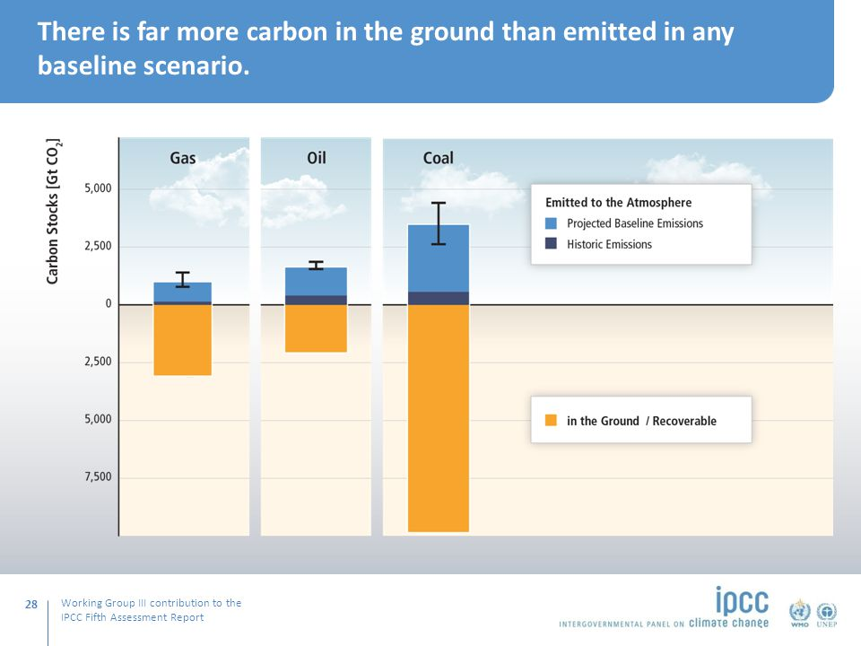 Working Group III contribution to the IPCC Fifth Assessment Report There is far more carbon in the ground than emitted in any baseline scenario.